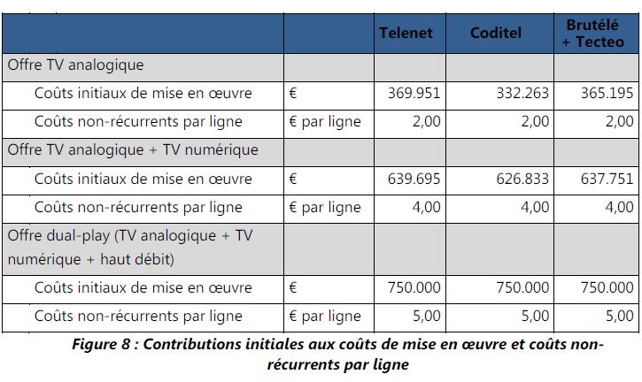 Belgian Cable One-Off and Activation Contributions Notif 9 Oct 2013